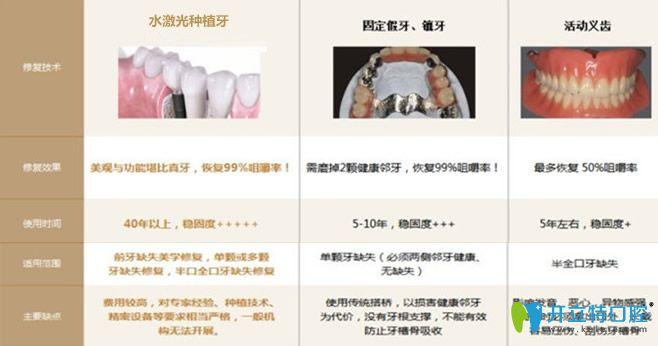 水激光种植牙技术的优势