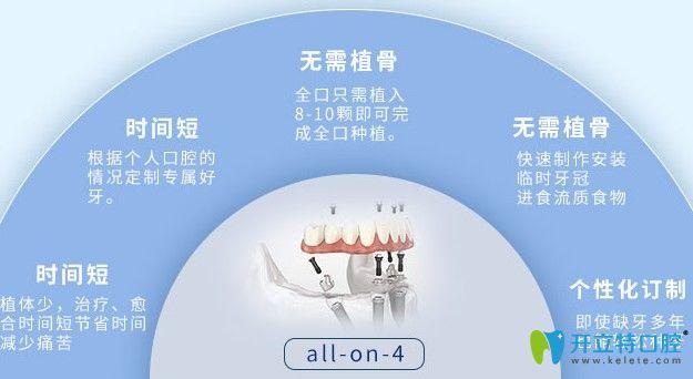 杭州美奥口腔种植技术优势图