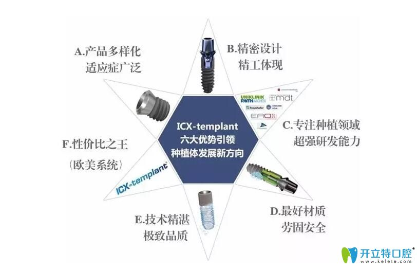 ICX种植系统