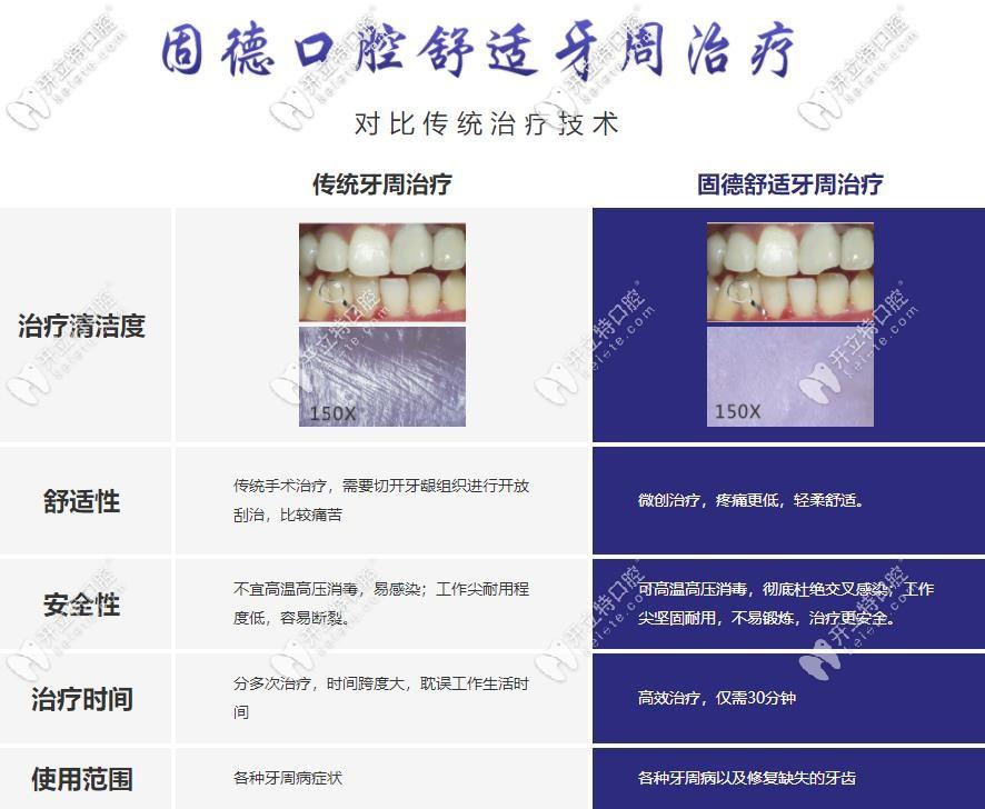 东莞固德口腔牙周治疗