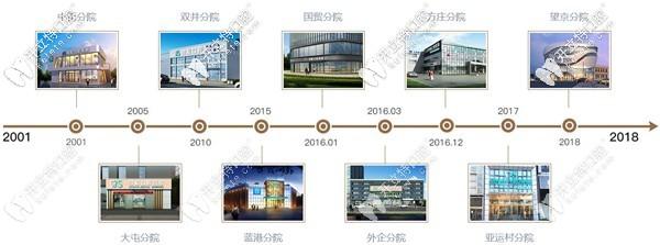 北京劲松口腔分院成立时间线