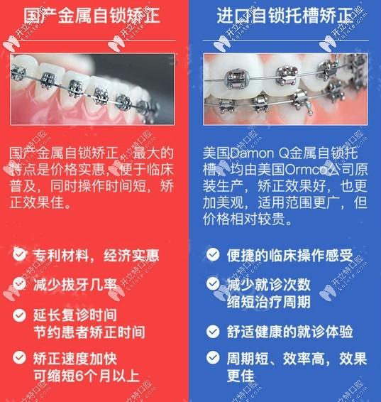 国产与进口金属自锁矫正区别