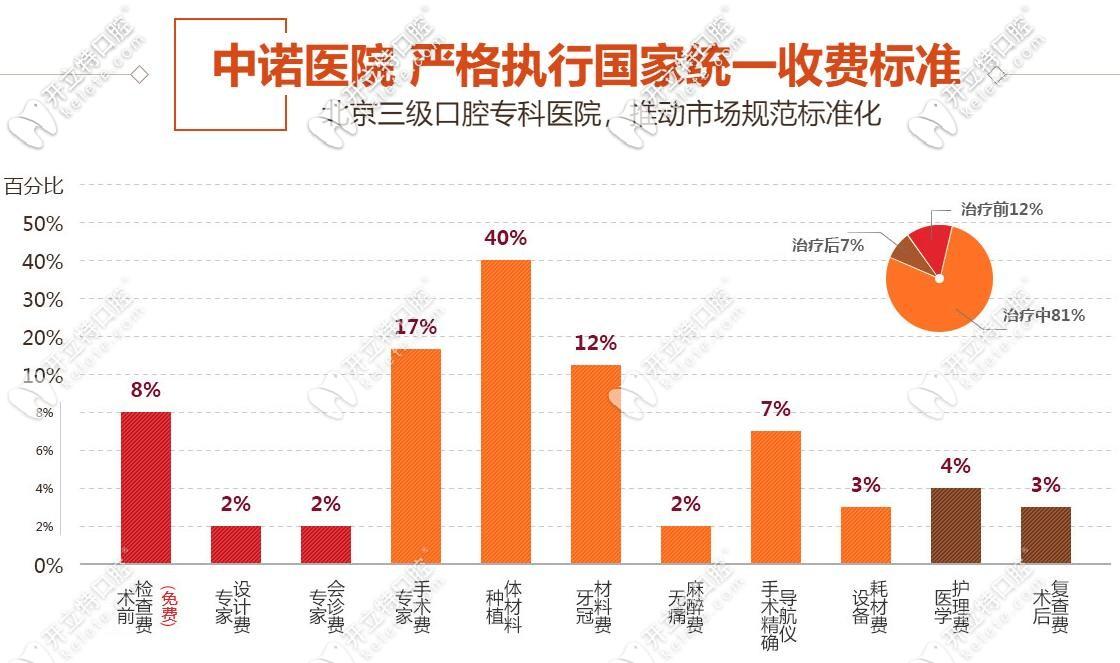 北京中诺口腔种植牙收费标准详单