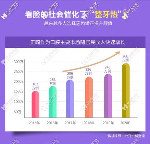 北京圣贝暑期正畸活动-comfos隐形矫正价格19800元是真的吗?